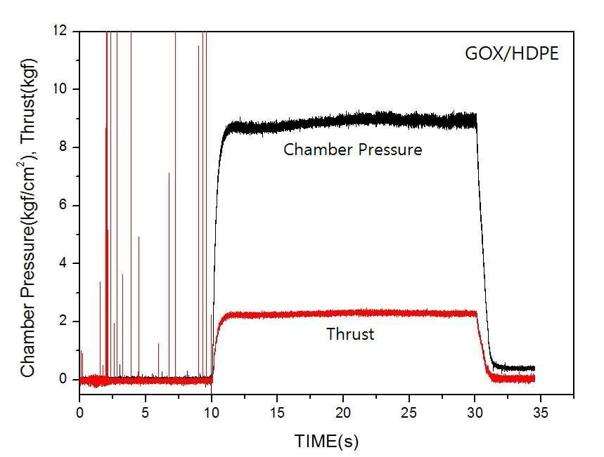 Chamber Pressure and Thrust on Time (GOX/HDPE, G0_end : 8.06 kg/m2sec)