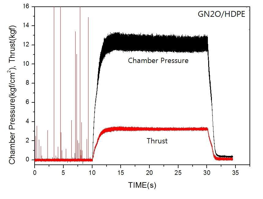 Chamber Pressure and Thrust on Time (GN2O/HDPE, G0_end : 8.90 kg/m2sec)