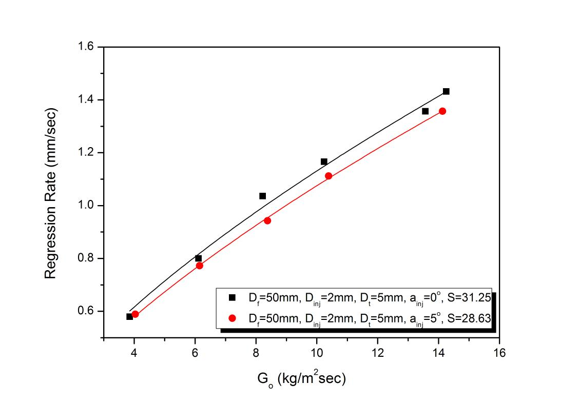 Regression rate variation to oxidizer mass flux for injector inlet angle 5o