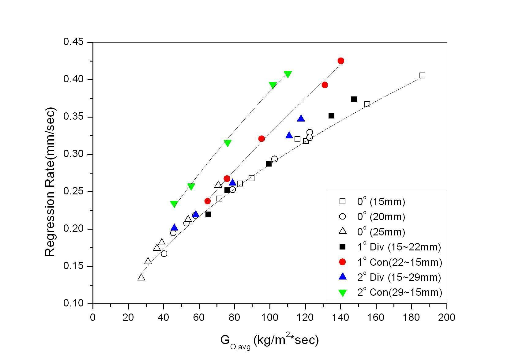 Regression Rate vs. Averaged Oxidizer Mass Flux