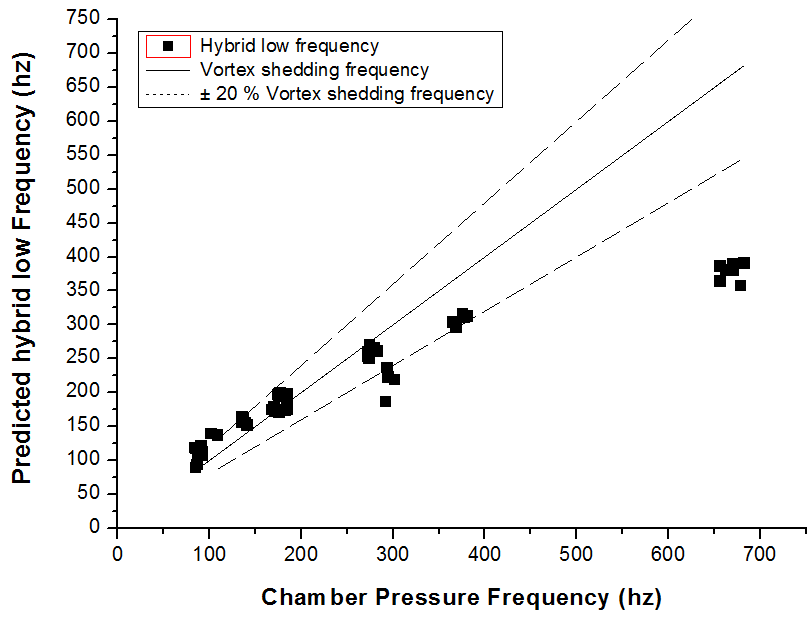 Chamber Pressure Frequency vs Hybrid Low Frequency