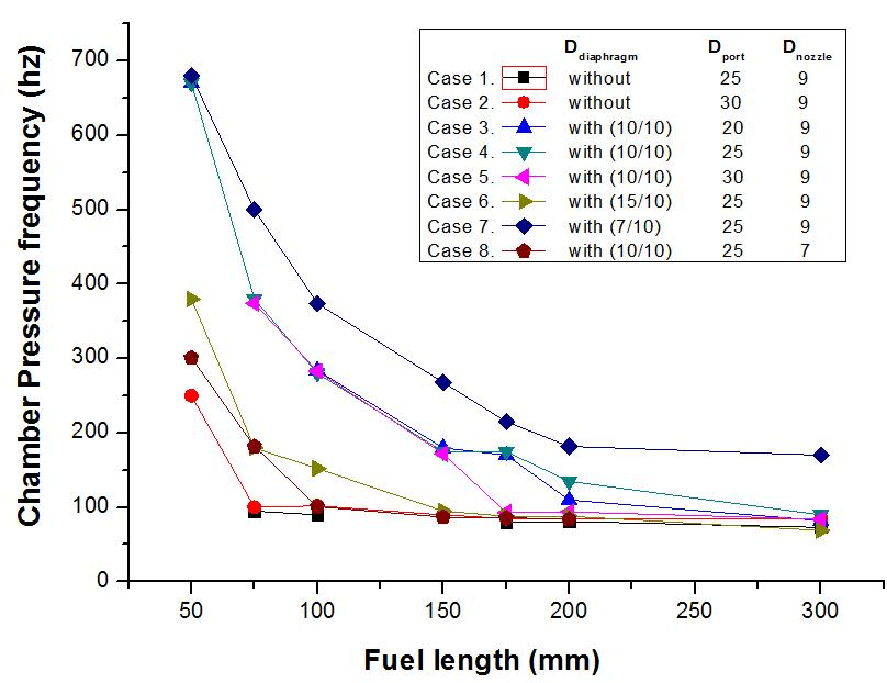 The Effect of Chamber Pressure Frequency on the Fuel Length