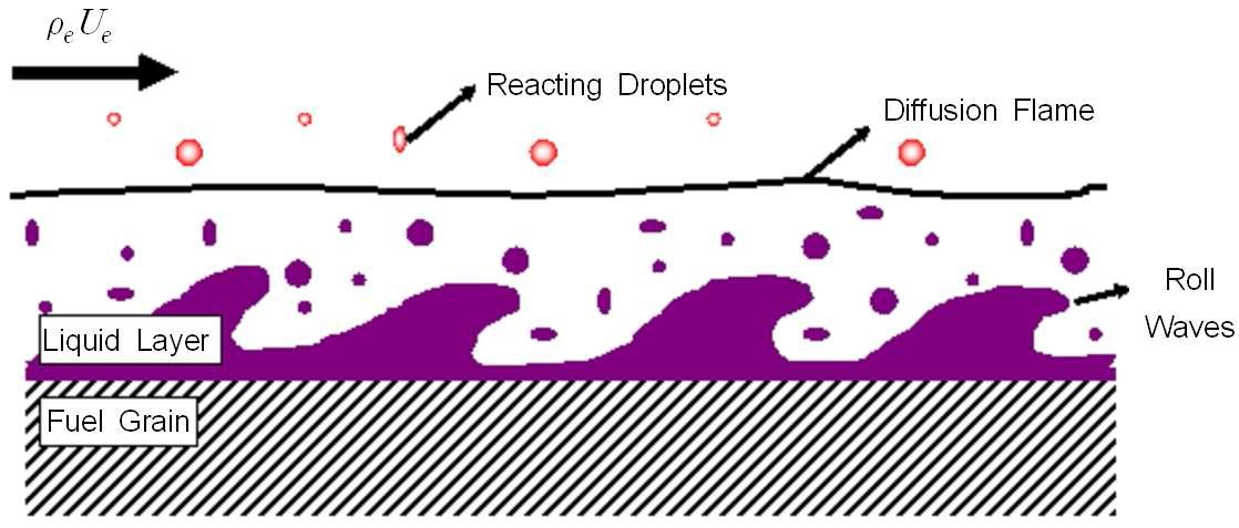 Schematic of the droplets entrainment