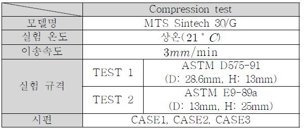 압축시험조건(Specification of the compression test)