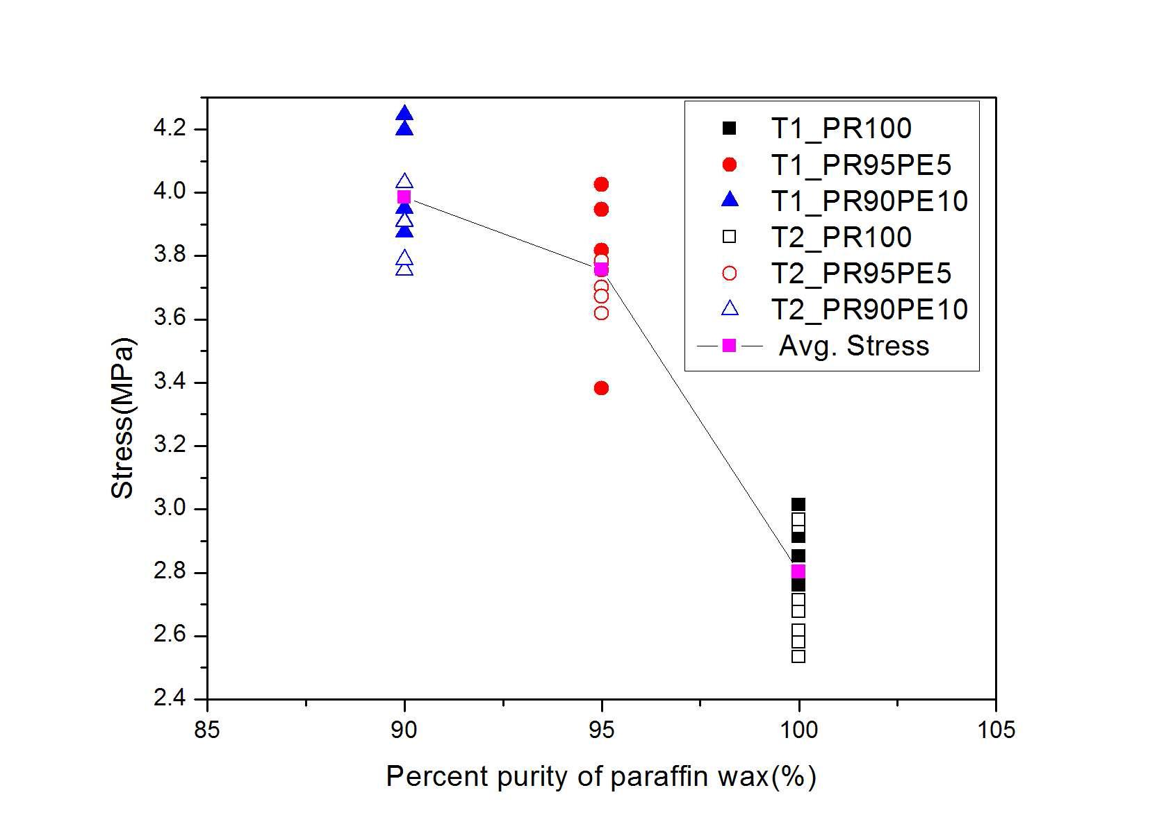 파라핀 왁스의 wt %에 따른 압축응력