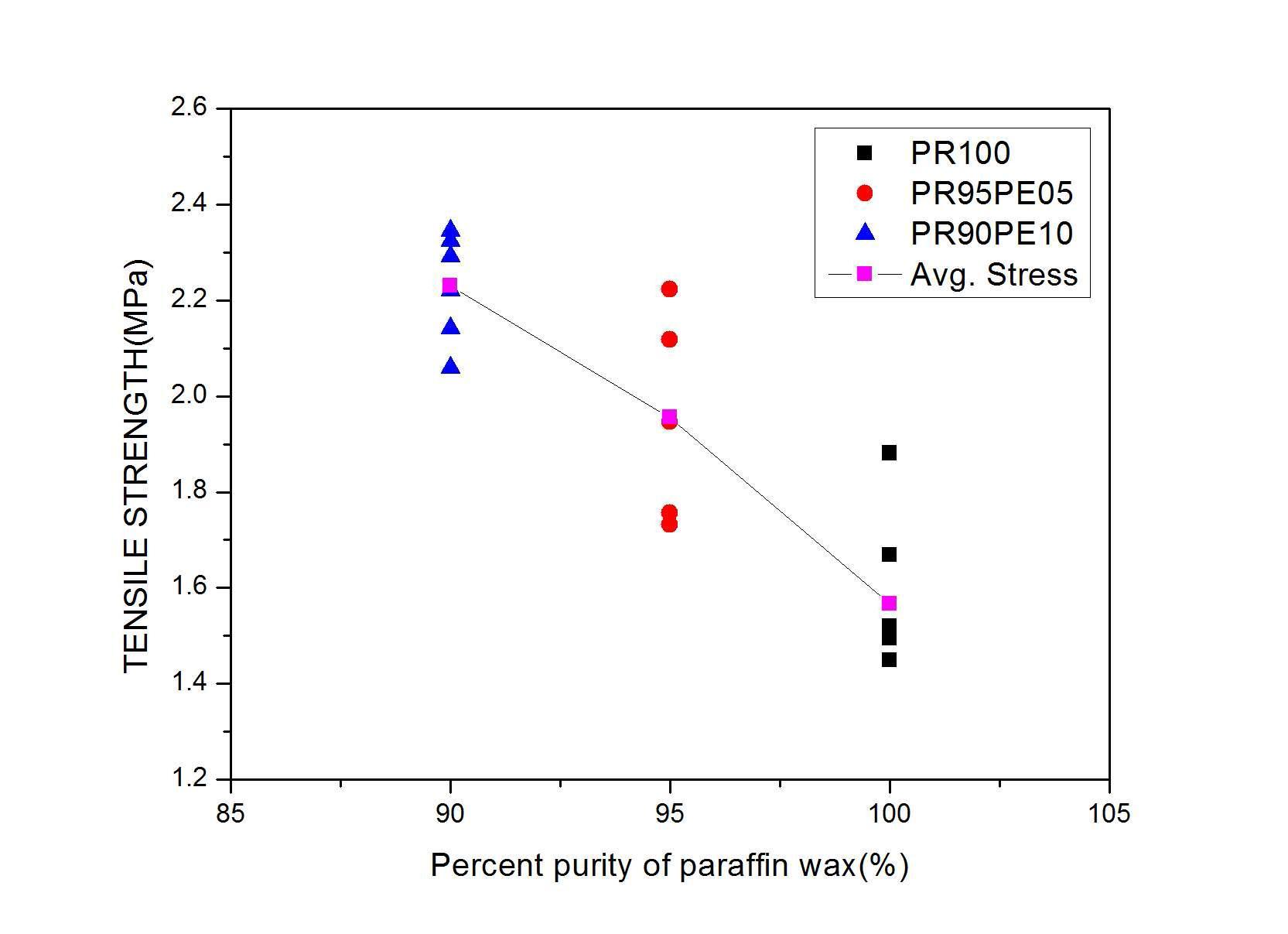 파라핀 왁스의 wt %에 따른 인장응력