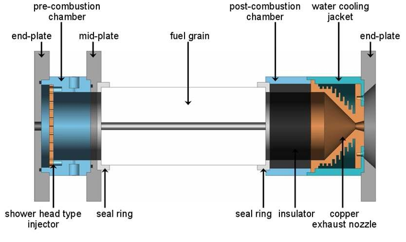 Schematic of the hybrid rocket motor(Lab-scale)