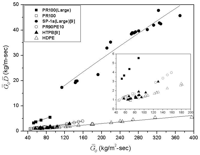Similarity parameter comparisons