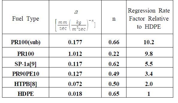 Comparison of the regression rate correlation