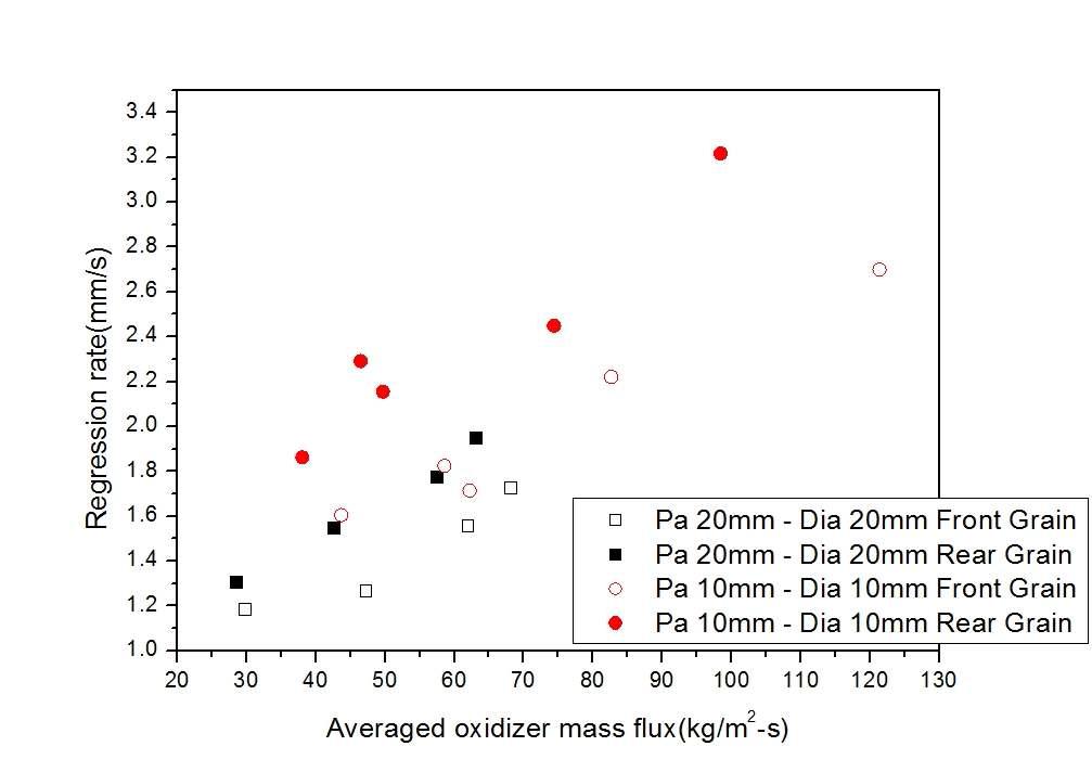 연료의 전후방 후퇴율 : 노출형 다이아프램
