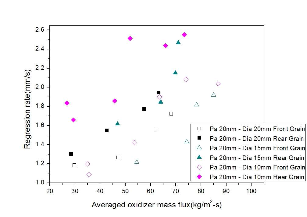 연료의 전·후방 후퇴율 : 노출형 다이아프램