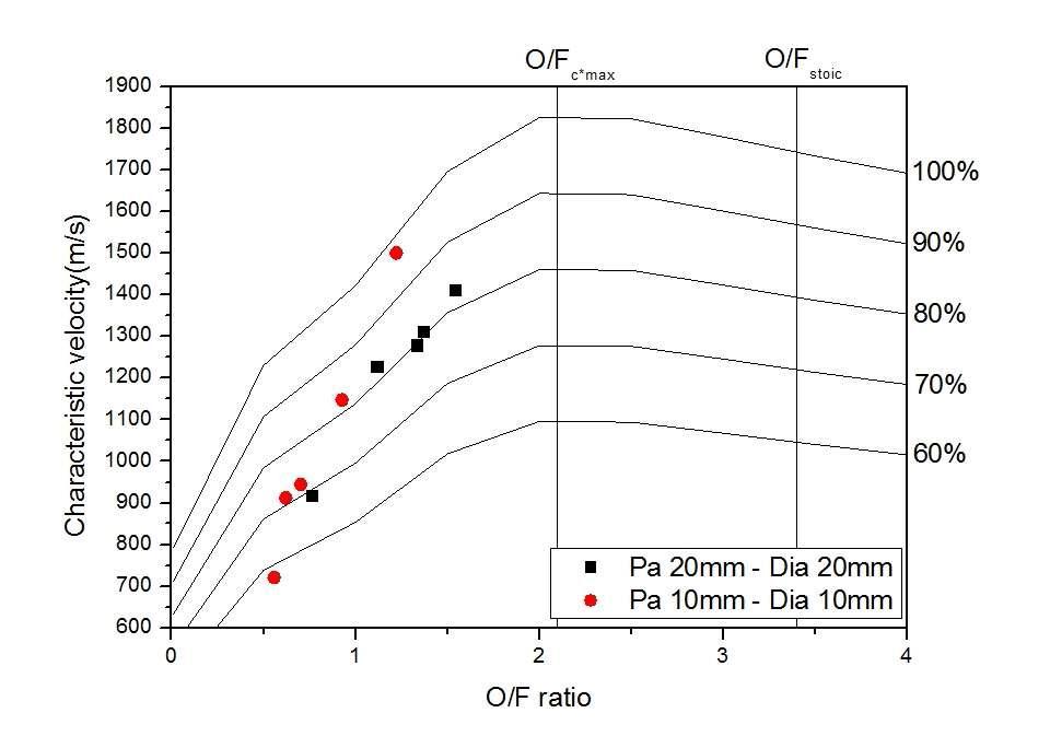 O/F 비에 따른 특성 속도 : 무노출형 다이아프램
