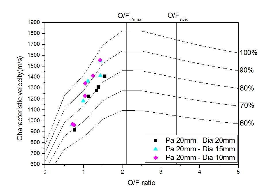 O/F 비에 따른 특성 속도 : 노출형 다이아프램