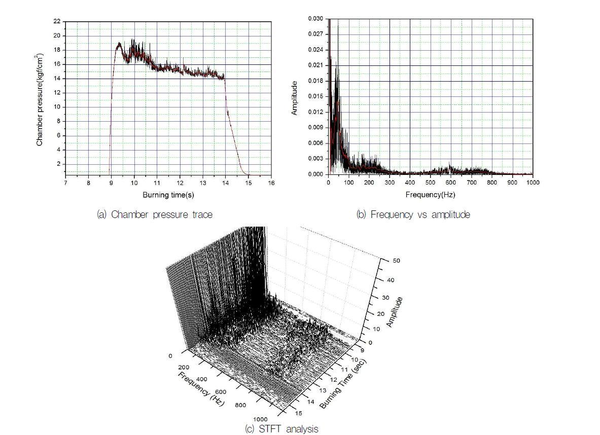 다이아프램이 설치된 연료의 연소실 압력 신호 분석