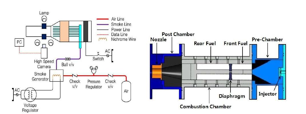 Schematic of flow visualization experimental system (L), Schematic of visualization combustor (R)