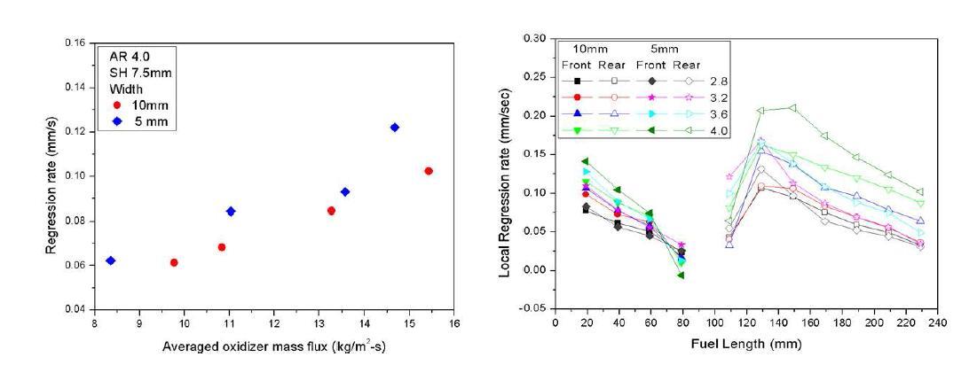 Average Regression Rate (L), Local Regression Rate (R)