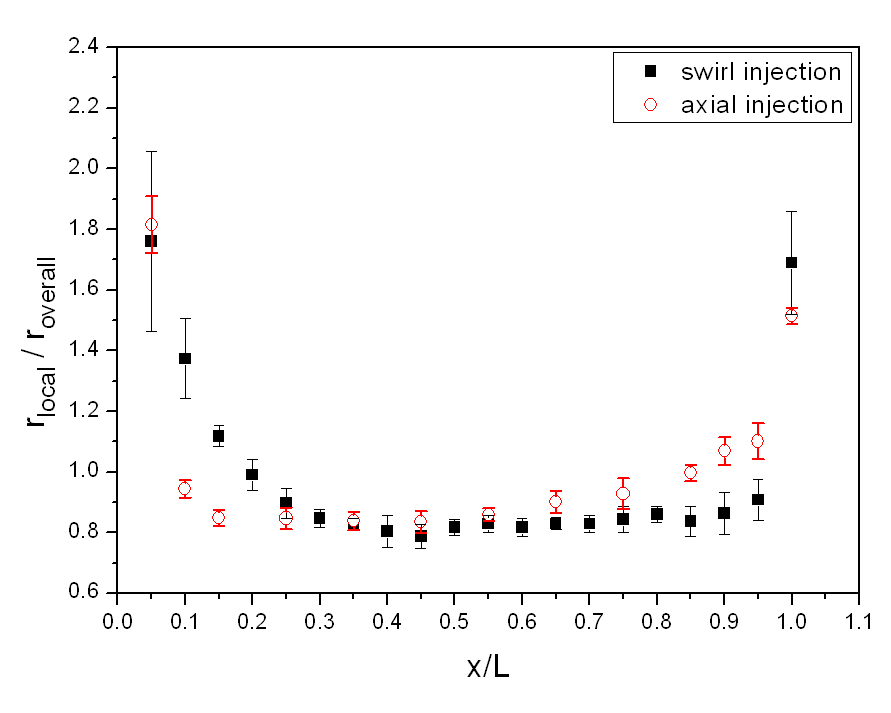 Comparison of the regression rate ratio on the grain axial length (Steeping Method)