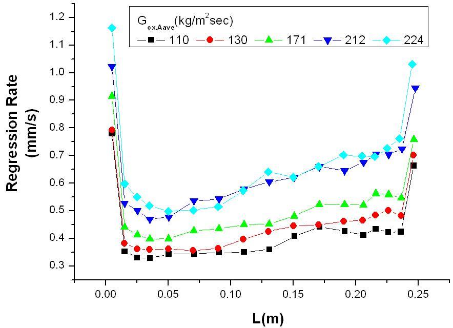 Regression Rate Behavior on the Grain Length (Seperation Method)