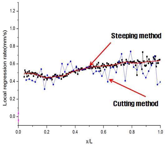 Local regression rate behavior on the grain axial length (PE, single port grain)