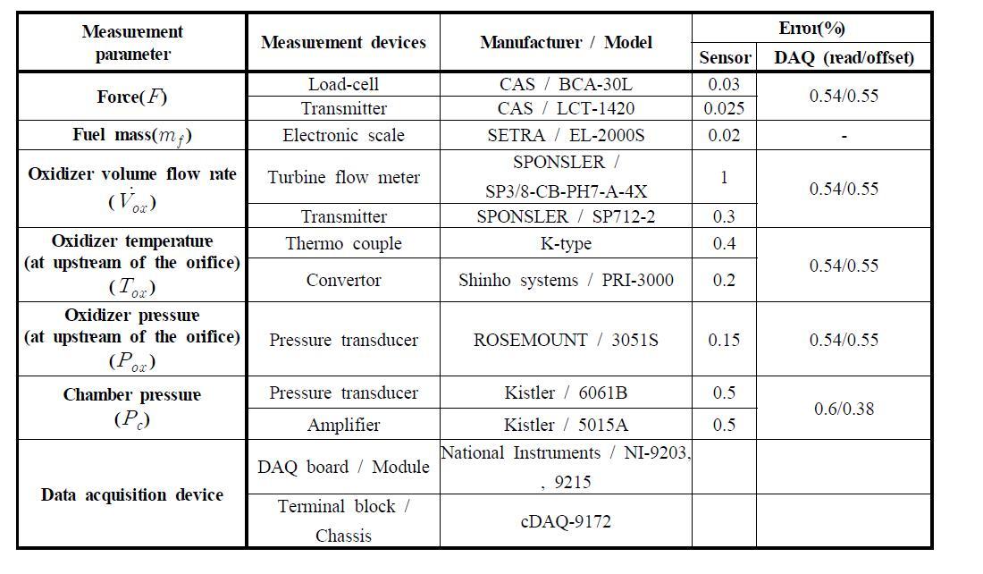 하이브리드 연소 실험에 사용된 측정기기의 오차