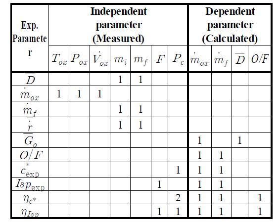 측정불확도 해석을 위한 세부 변수