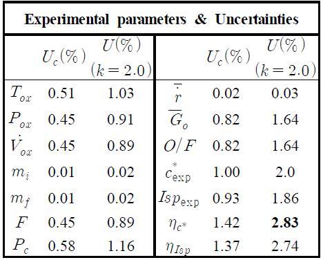 연소 실험 변수의 측정 불확도