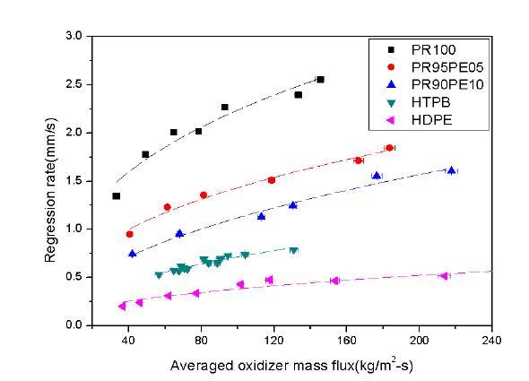 산화제 질량 유속에 대한 후퇴율