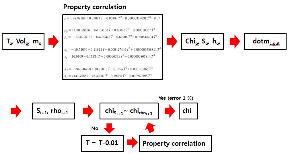 Liquid N2O Modeling Algorithm