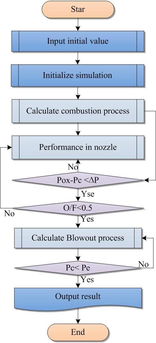 Blow-down 공급방식 하이브리드 로켓 모터 해석 알고리즘