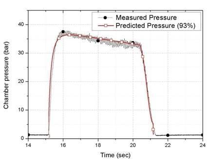 연소실 압력 변화 비교