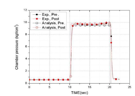연소실 전후단 압력 비교