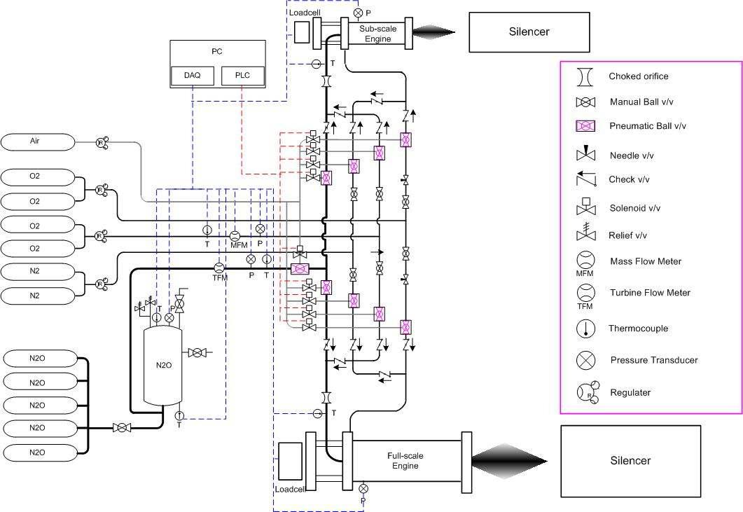 하이브리드 모터 지상연소 시험장치 구성도