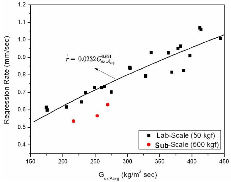 Regression Rate vs Average Oxidizer Massflux