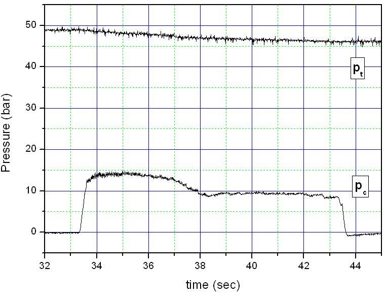 Pressure(Pc, Pt) vs time (Sub-scael)