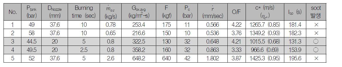 Hybrid Motor Firing Tests Table
