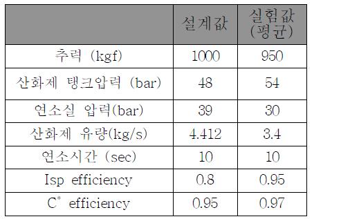 하이브리드 로켓 추진 설계 예측값과 실험값의 비교