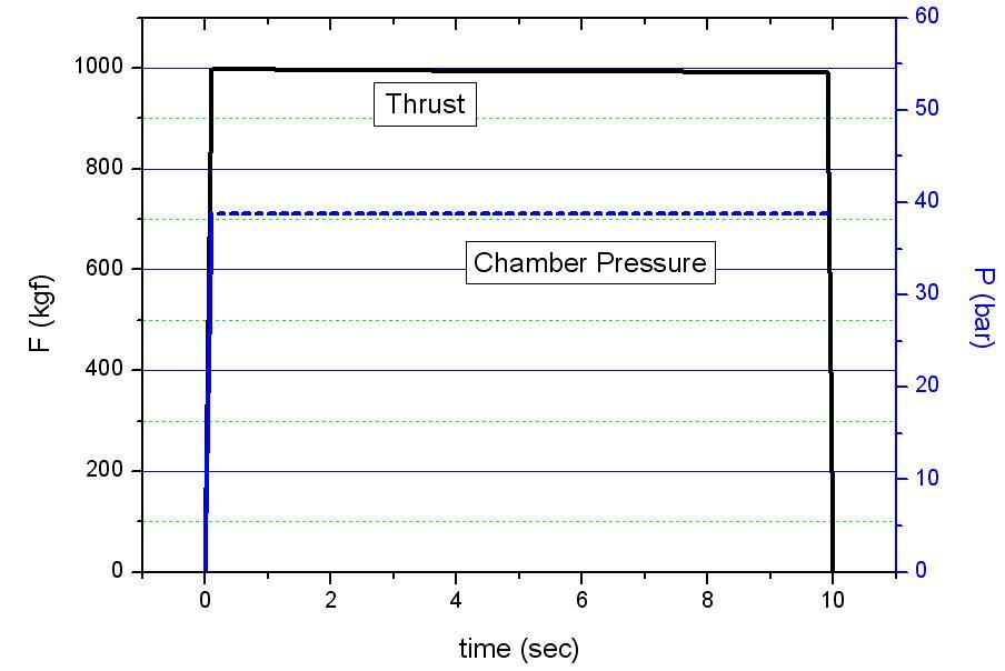 설계 추력 및 연소실 압력 선도