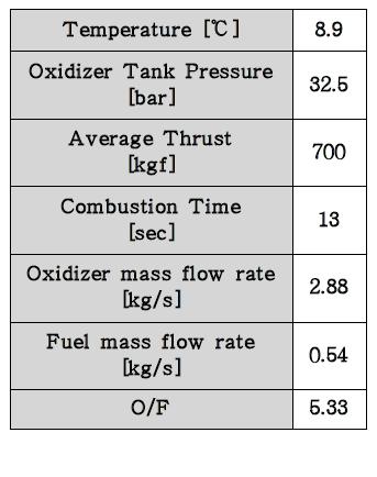 Ground test results