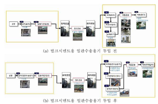 그림 3-26 물류프로세스 변화 분석 (벌크시멘트, 입석리역-오봉역)