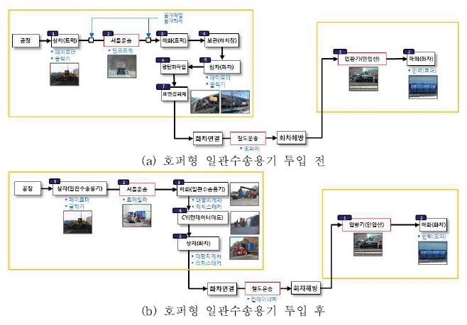 그림 3-27 물류프로세스 변화 분석 (유연탄, 묵호항역-안인역)