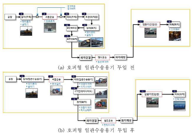 그림 3-28 물류프로세스 변화 분석 (유연탄, 묵호항역-입석리역)