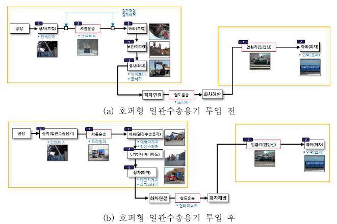 그림 3-29 물류프로세스 변화 분석 (철광석, 예미역-묵호항역)