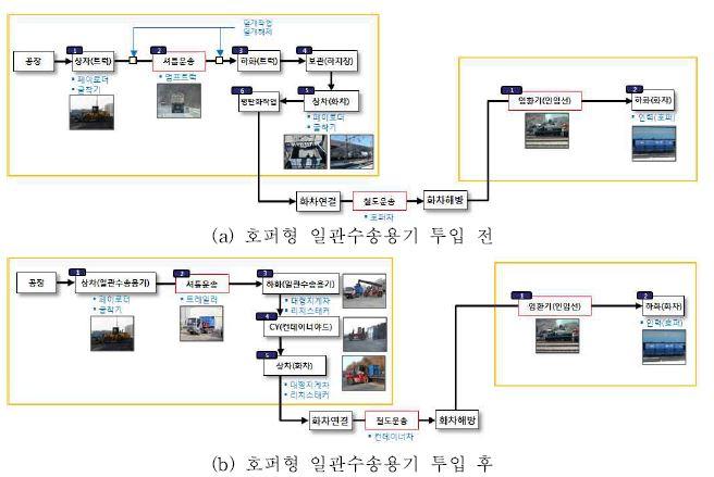 그림 3-30 물류프로세스 변화 분석 (철광석, 동해역-석포역)