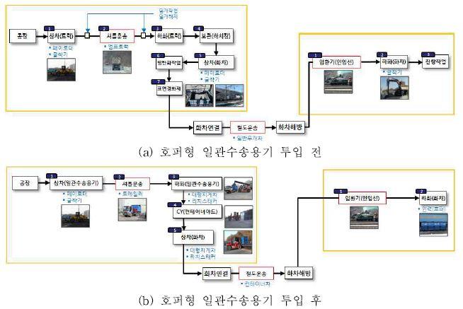그림 3-31 물류프로세스 변화 분석 (경석, 철암역-도담역)