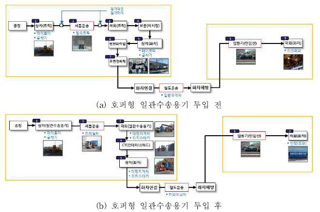 그림 3-32 물류프로세스 변화 분석 (광재, 괴동역-입석리역)
