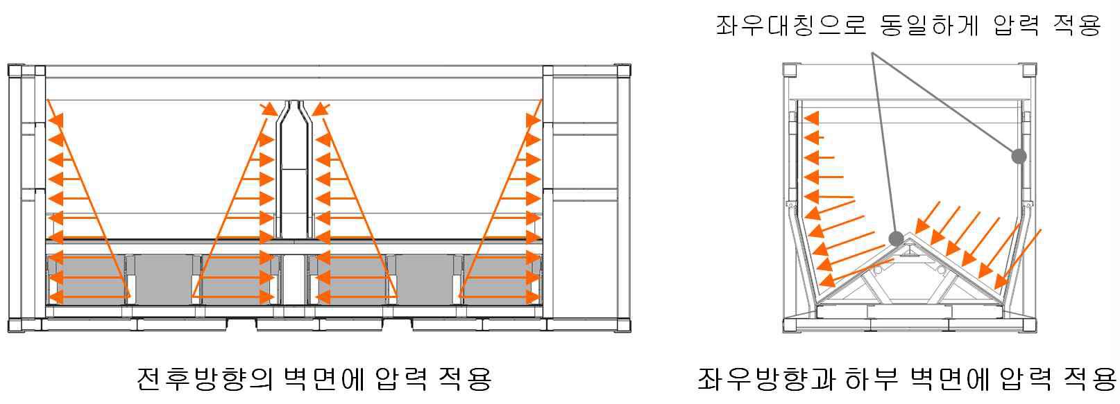 그림 3-42 호퍼형 일관수송용기 구조해석을 위한 하중조건