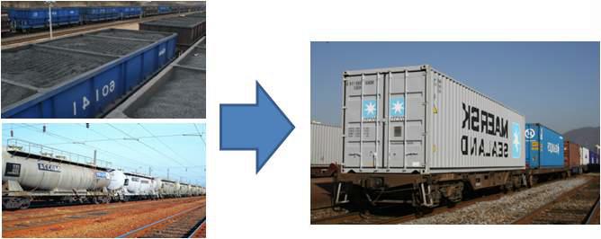 그림 1-1 일관수송용기의 개념
