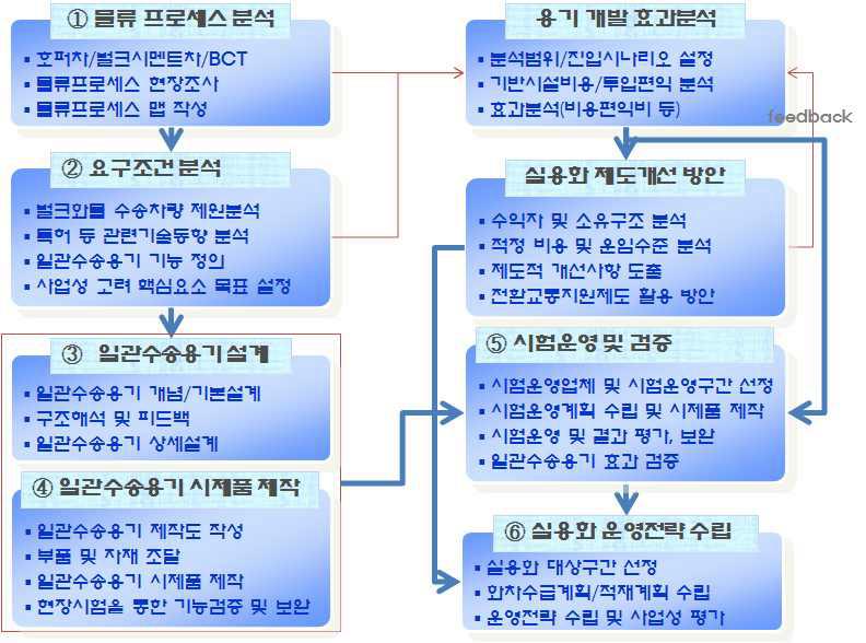 그림 1-2 연구 흐름도