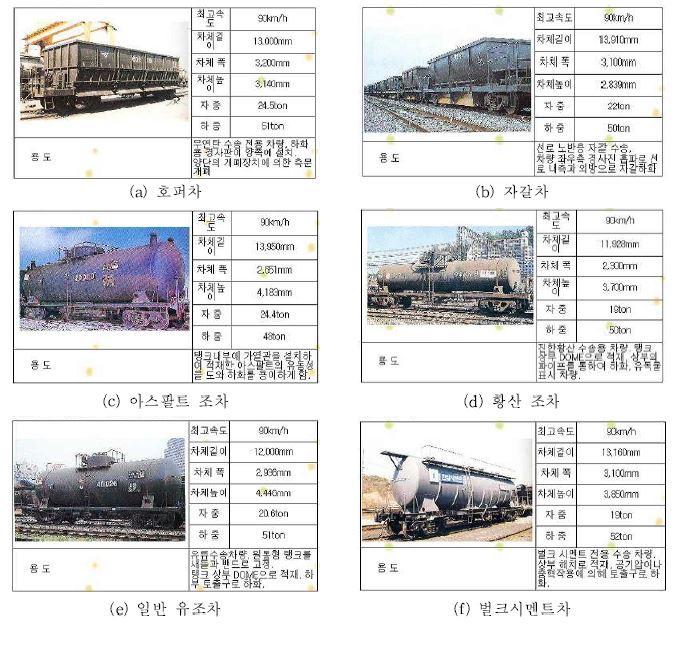 그림 2-1 철도화차의 일반 제원 및 용도