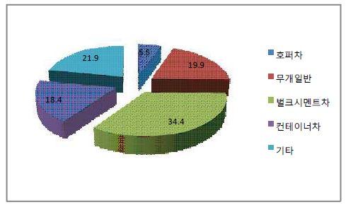 그림 3-2 화차유형별 수송실적 점유율